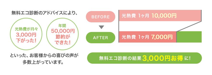 エコでんちだからできる生涯光熱費コストの削減!!