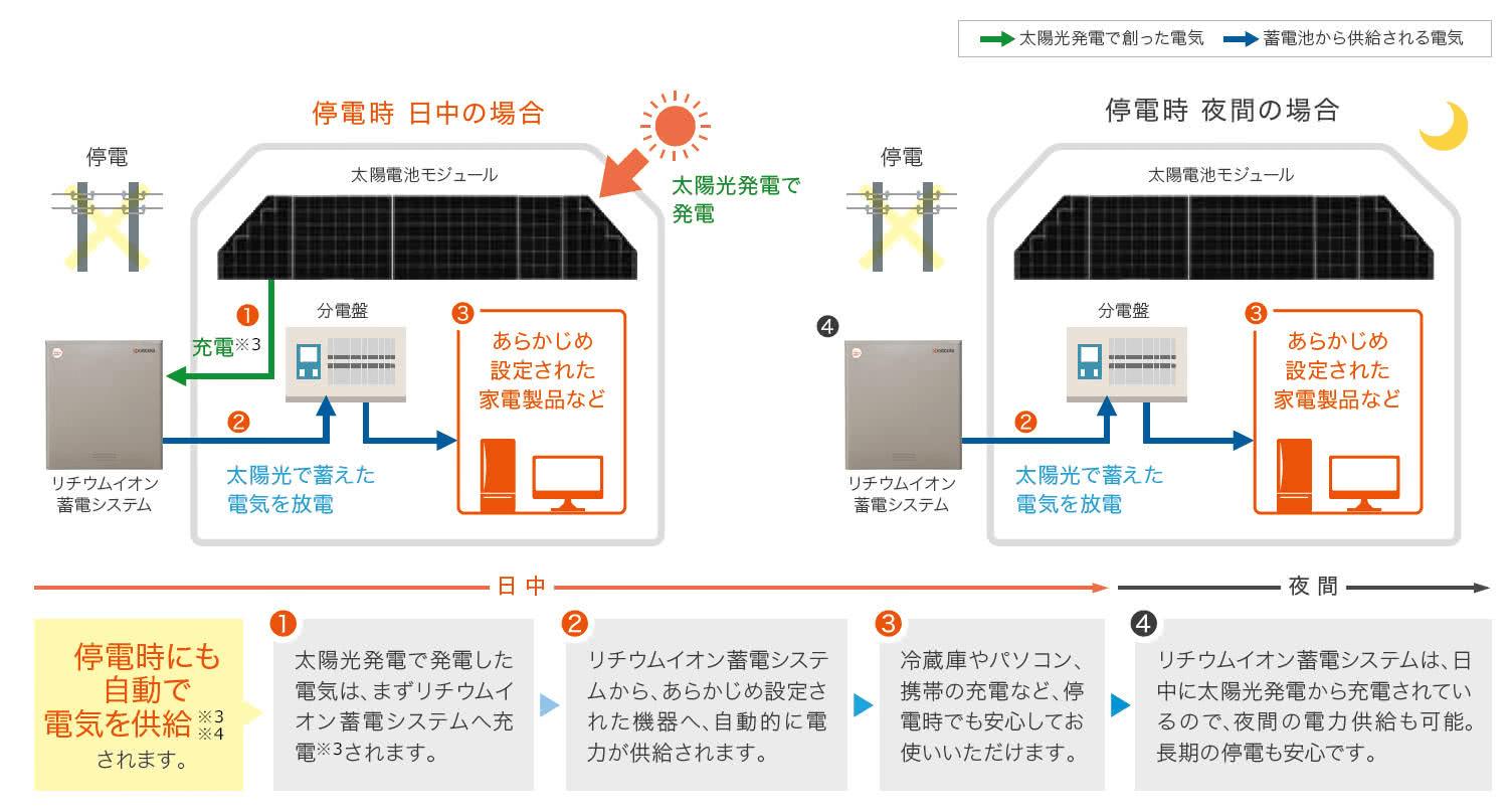 京セラ停電時の電気の流れイメージ
