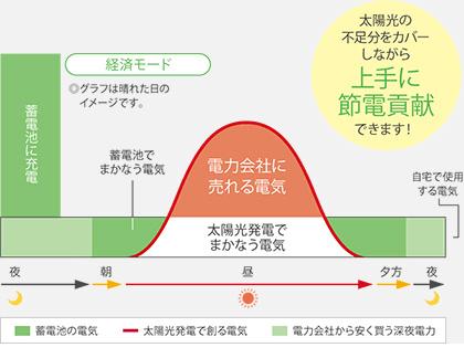 経済モードイメージ