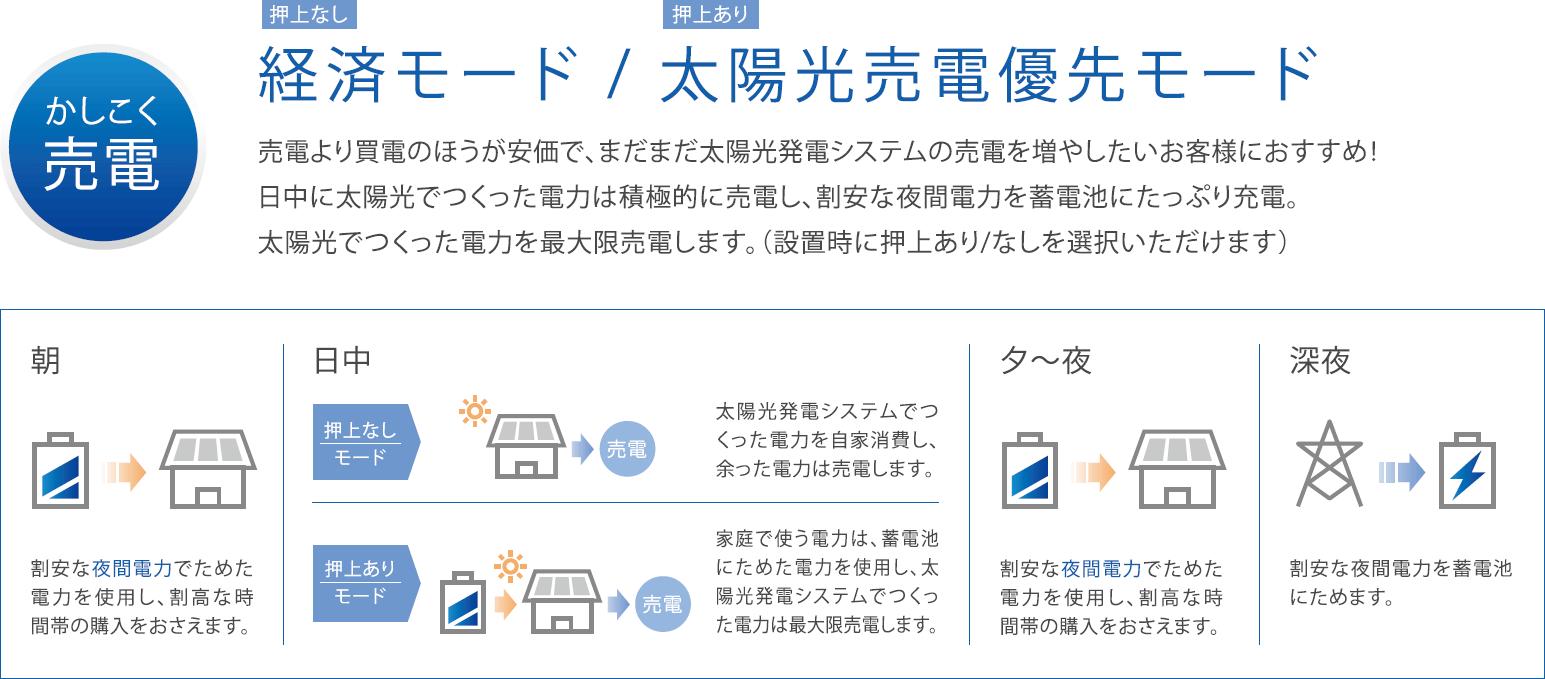 経済・売電優先モードのイメージ