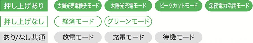 京セラ12kWh対応モードイメージ