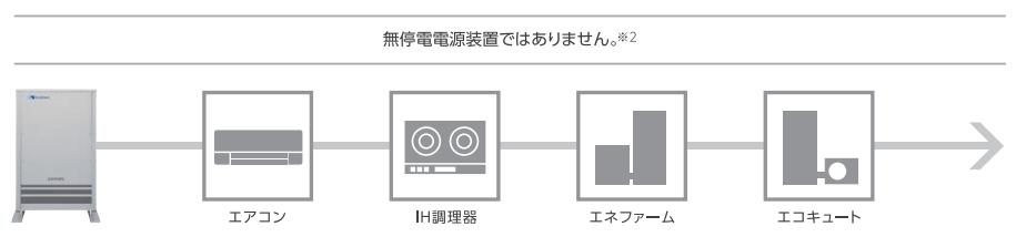 エネパワボLが対応している200V機器のイメージ画像
