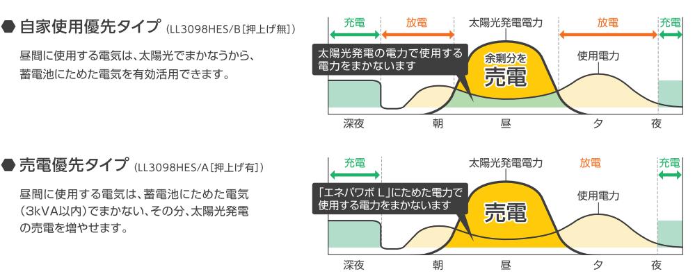 自家使用優先タイプと売電優先タイプのイメージ図