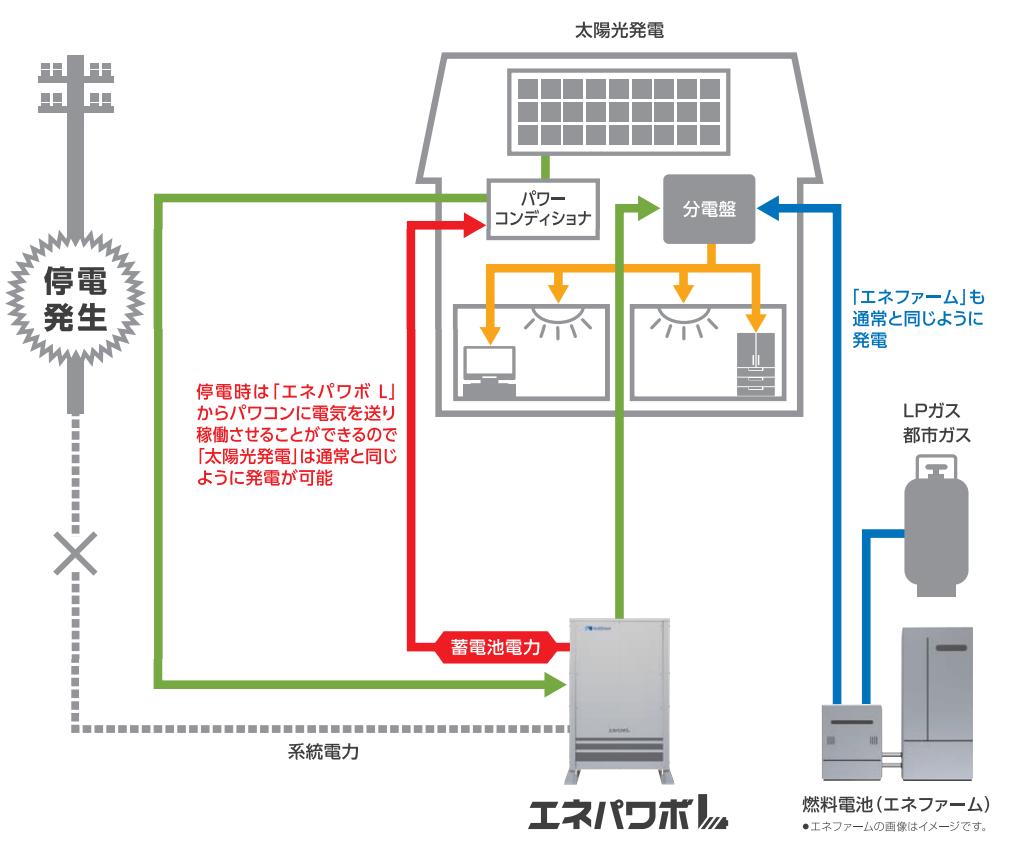 エネパワボLの発電機能の図解画像
