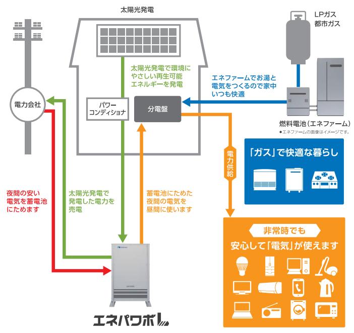 太陽光発電気システムやエネファームとの接続イメージ図
