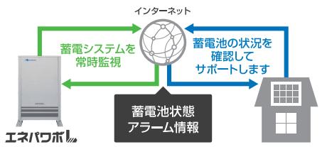 エネパワボLのインターネット接続イメージ図