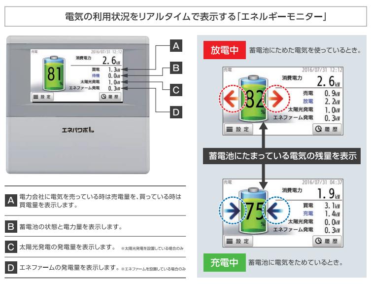 エネパワボLの「エネルギーモニター」のイメージ図