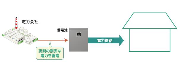 クラウド蓄電池単体で使用するイメージ