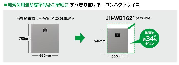 コンパクトサイズ蓄電池のイメージ