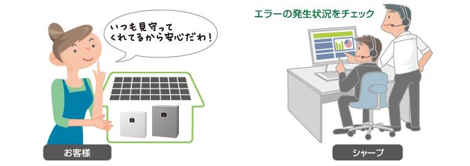 蓄電池Webモニタリングサービスのイメージ