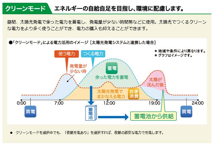 グリーンモードによる電力活用イメージ