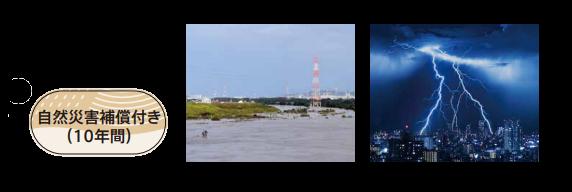 自然災害補償のイメージ