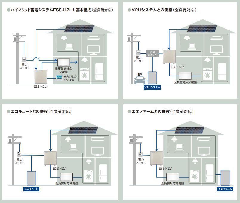 ニチコンのV2Hシステムや他社製の各システムと併設するイメージ