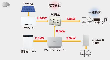 曇天の日中電力フロー 経済・安心モード