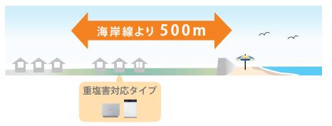 重塩害対応タイプのイメージ