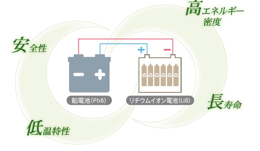 BIND BatteryTM説明イメージ画像