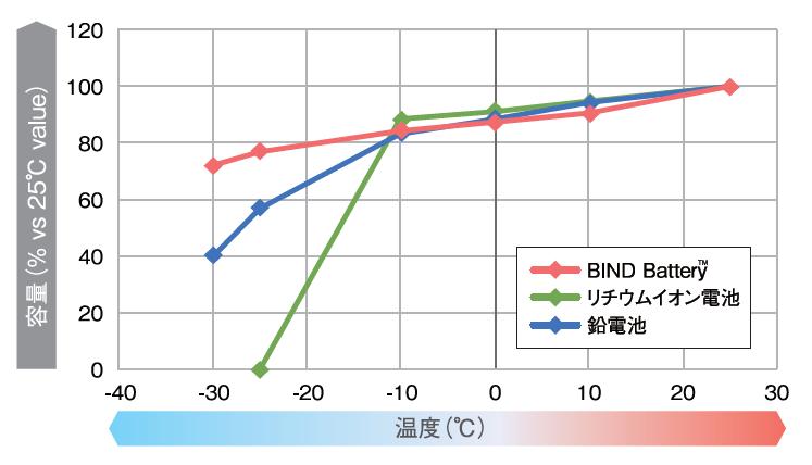 オフグリッド蓄電システム 驚異の低温性能のグラフ