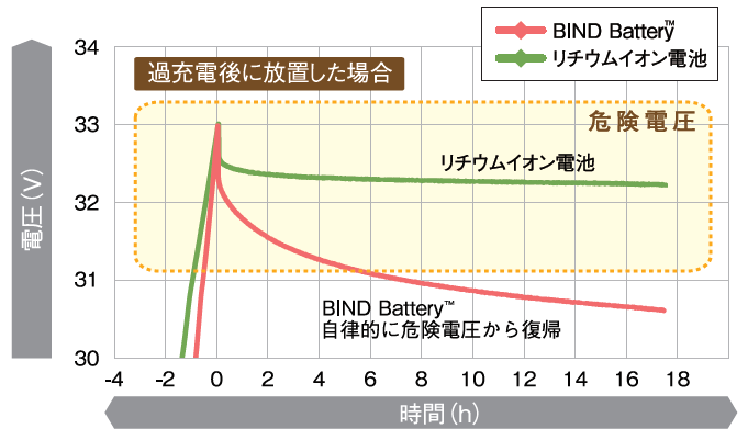 オフグリッド蓄電システム 極めて高い安全性グラフ