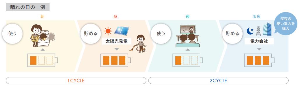 1日2サイクル利用の晴れの日の一例イメージ図