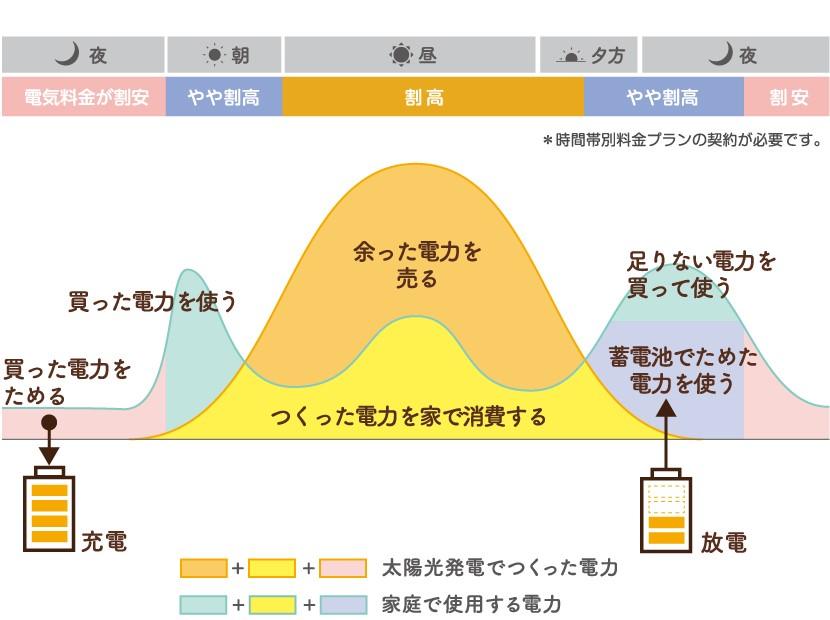 2サイクル使用のイメージ