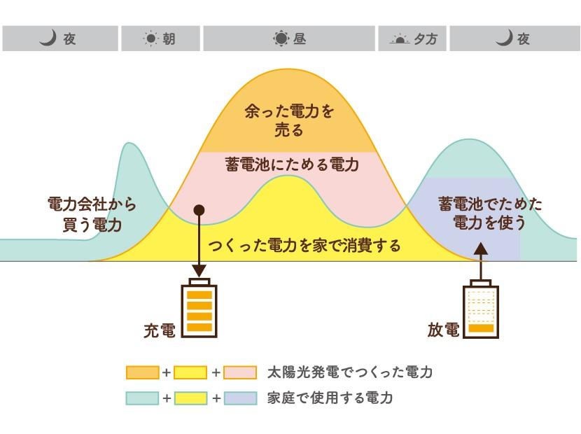 1サイクル使用のイメージ