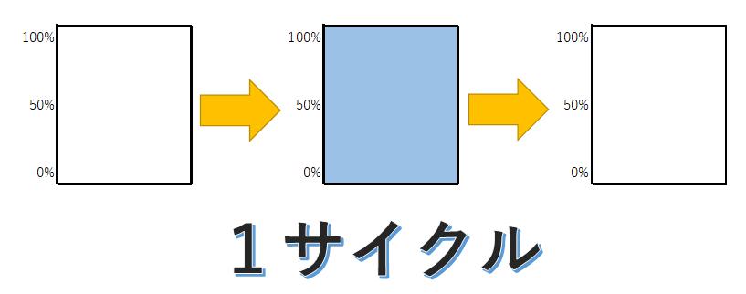 1サイクルのイメージ