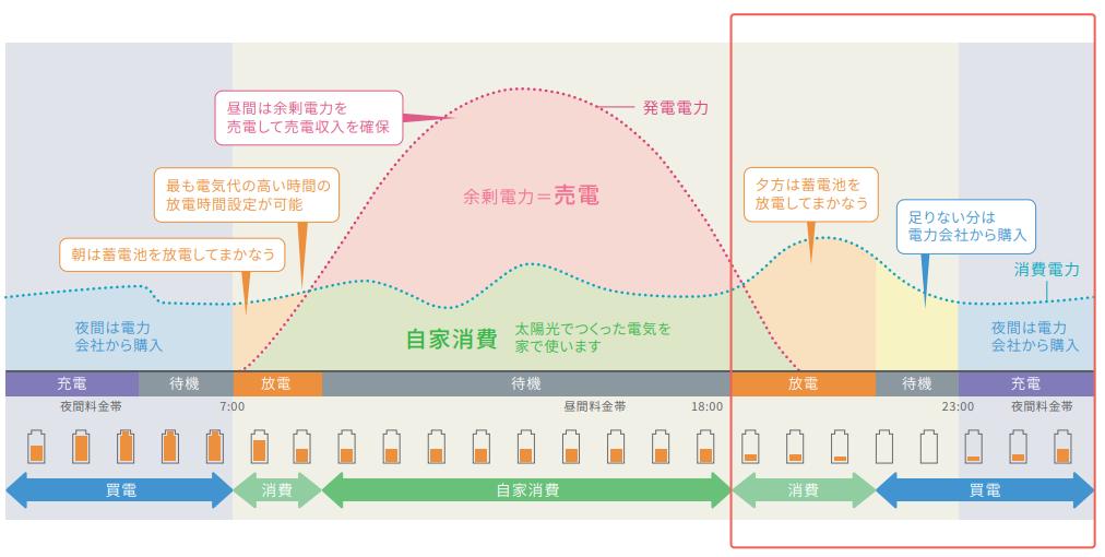 運転モード:経済モードのイメージグラフ
