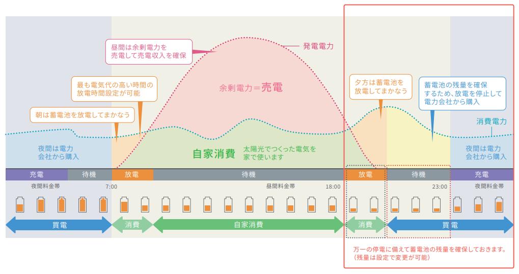 運転モード:安心モードのイメージグラフ