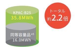 KPAC-B25は充放電量の合計約2.2倍のイメージ図