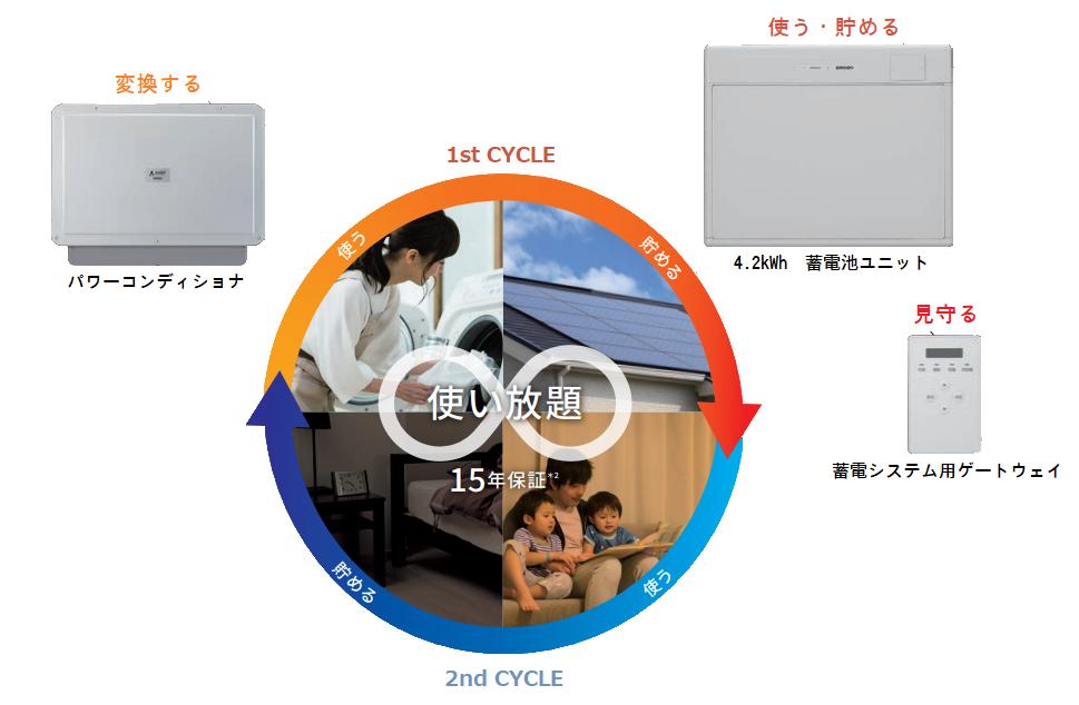 グリーンモードでの2サイクル使用例イメージ図