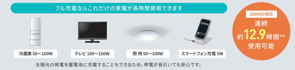 フル充電ならこれだけの家電が長時間仕様可能 連続約12.9時間