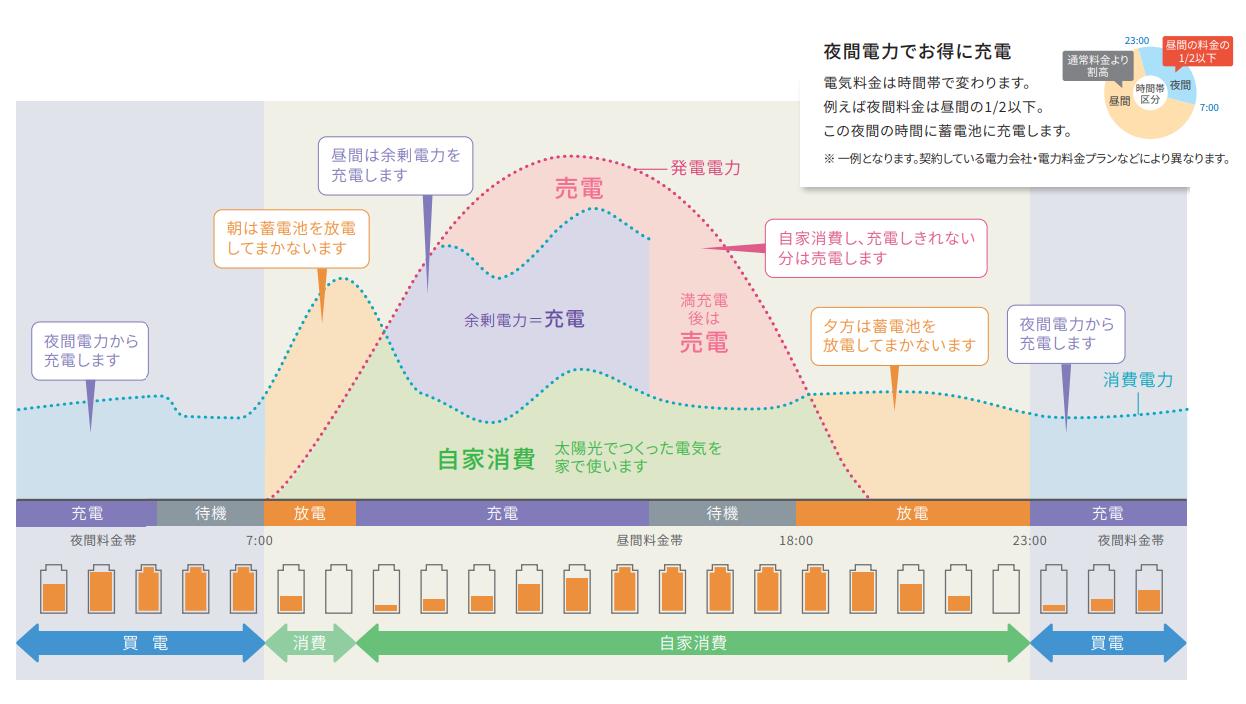 運転モード:グリーンモードのイメージグラフ