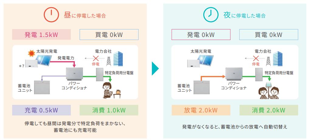 停電モードの昼に停電した場合・夜に停電した場合イメージ図