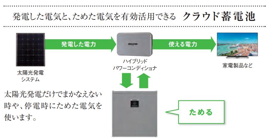 クラウド蓄電池のイメージ