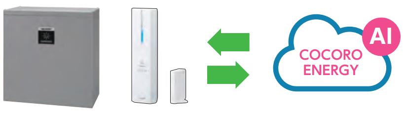 クラウドと連携して蓄電池を安心・便利に制御するイメージ