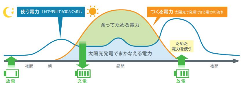クリーンモードによる電力活用イメージ