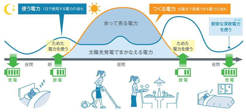 経済性モードによる電力活用イメージ