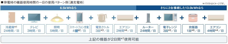 停電時の機器使用時間の一日の使用パターン例