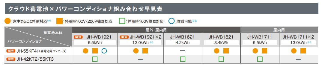 クラウド蓄電池×パワーコンディショナ組み合わせ早見表
