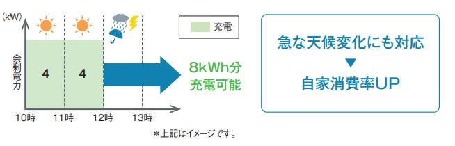 充放電電力4.0kWに対応のイメージ