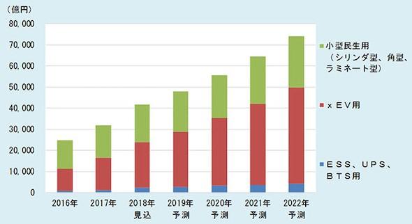 リチウムイオン二次電池の市場調査予測グラフ