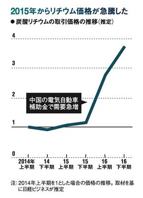 リチウム価格急騰グラフ