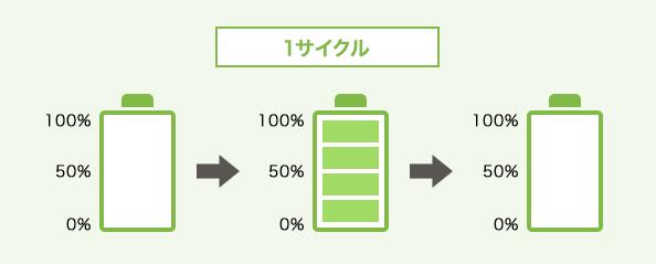 蓄電池1サイクルイメージ