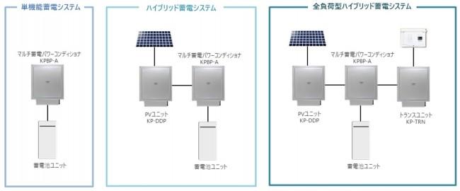 KPBP-Aシリーズのオプション組み合わせとシステム構造図