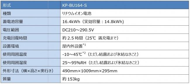 蓄電池ユニットKP-BU164-S仕様