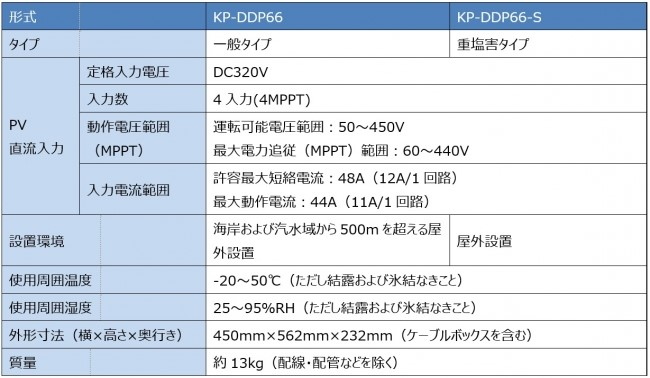 PVユニットKP-DDP66、KP-DDP66-S仕様