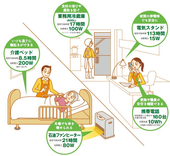 介護施設で使用する場合のイメージ
