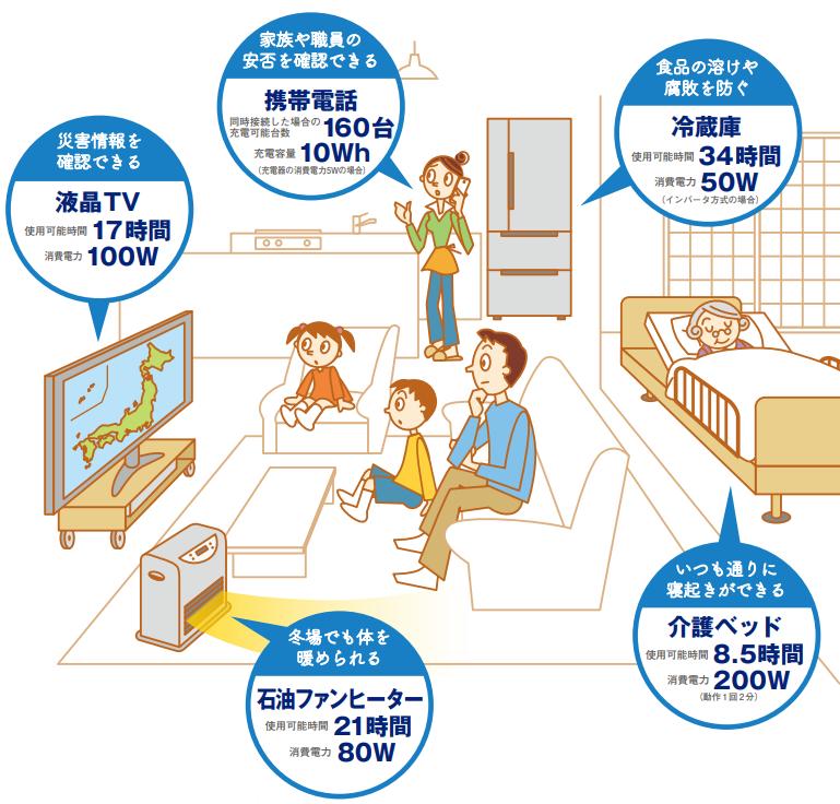 一般家庭で使用する場合のイメージ