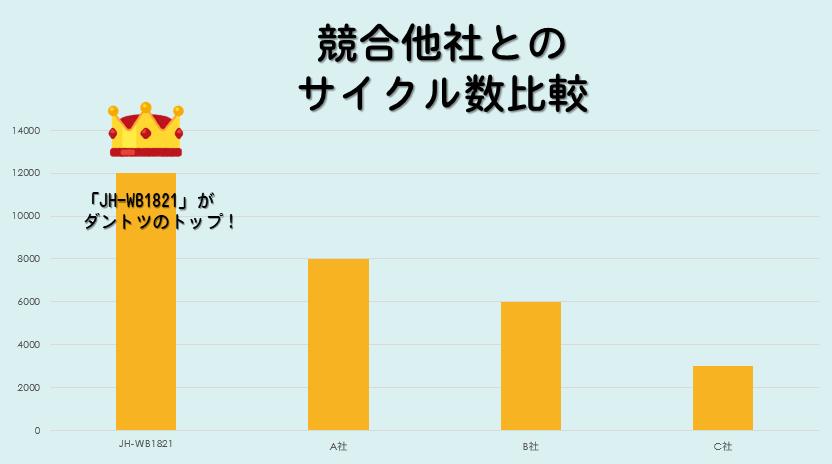 競合他社とのサイクル数比較グラフ