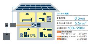 全負荷対応(200V)で全部屋に電気を供給するイメージ